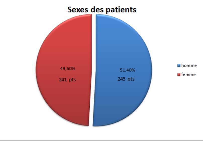 Sexe des patients - mission vietnam