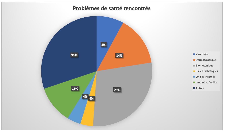 Maroc - Problèmes de santé rencontrés