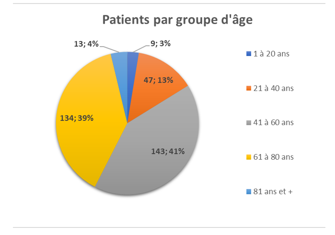 diagramme de patients par groupe d'ages