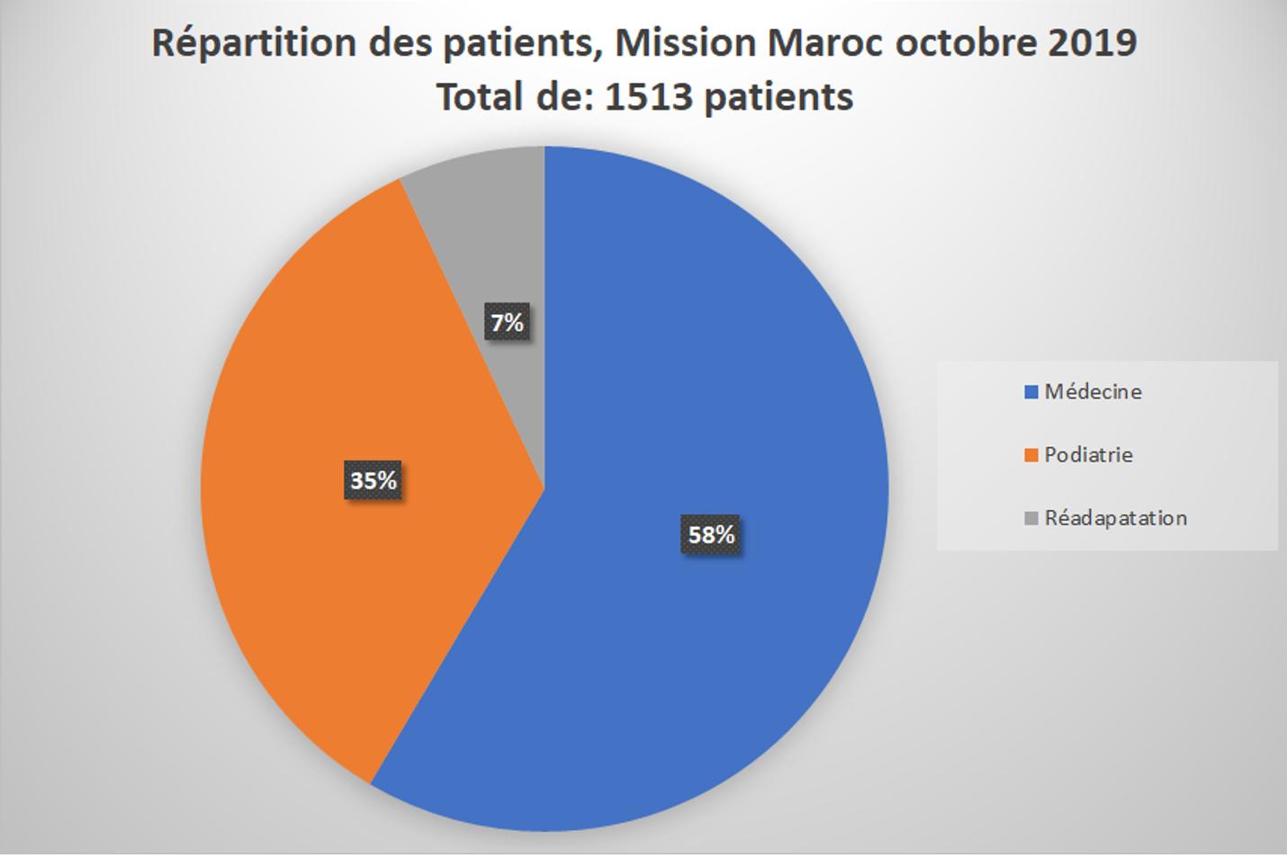 Nombre de patients traités Laayoune