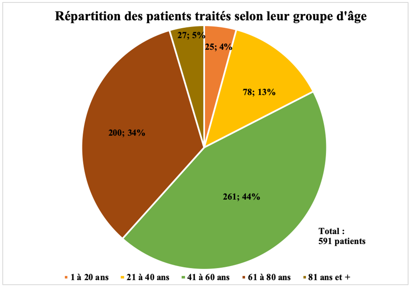 Répartition patients-vietnam 2019